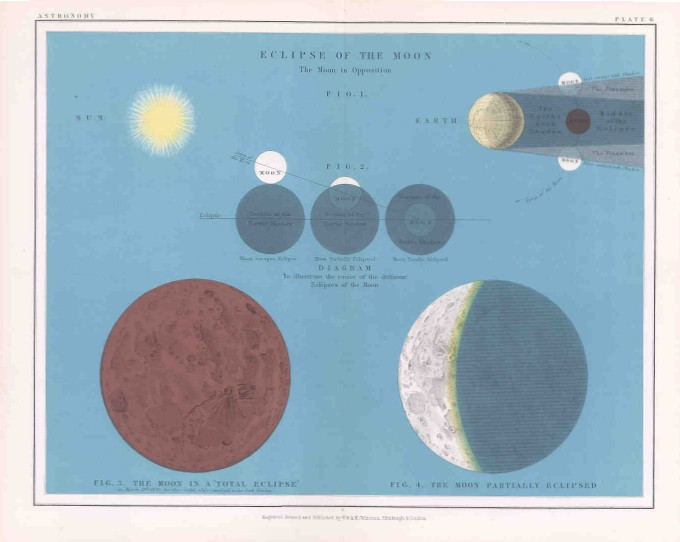 Eclipses of the Moon